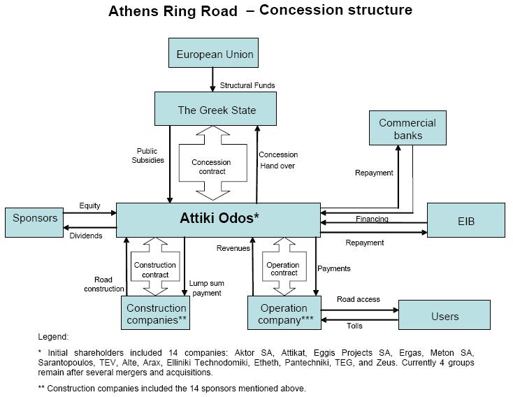 case studies  attica tollway  the athens ring road