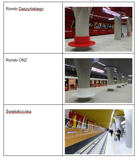 Case Studies: Warsaw's Metro II-nd line – first stage: central part